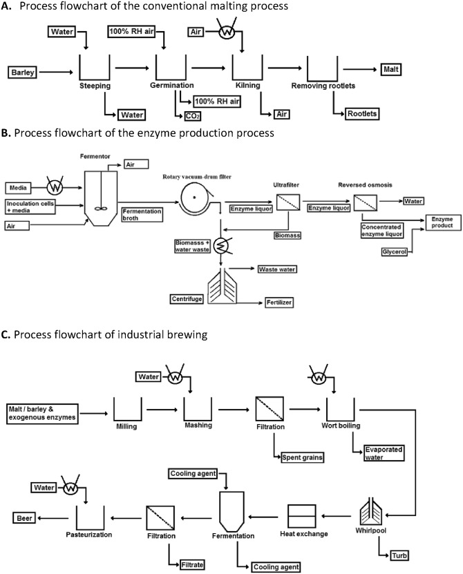 Full Size Image Fig 1 Process Flowchart