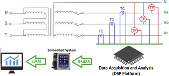 An embedded system approach for energy monitoring and