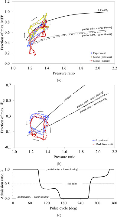 One-dimensional pulse-flow modeling of a twin-scroll turbine