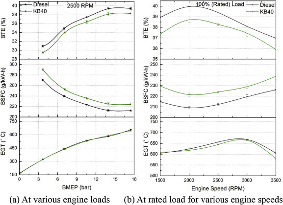 Spray characteristics, engine performance and emissions analysis for