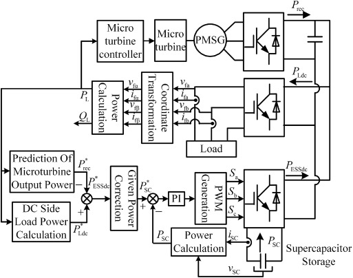 Power Balance Control Of Micro Gas Turbine Generation System Based