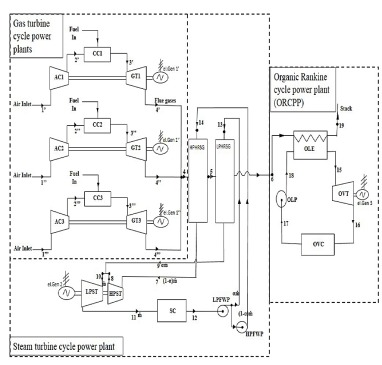 Performance analysis of an integrated gas-, steam- and organic fluid