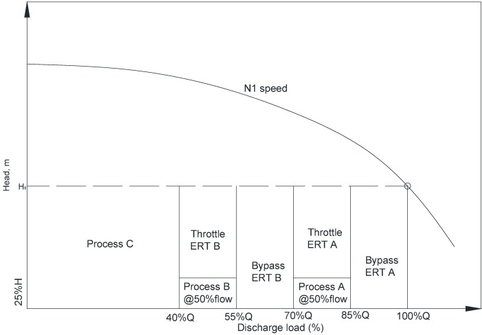 The choice between turbine expanders and variable speed