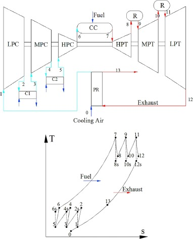Exergetic And Ecological Performance Analyses Of A Gas Turbine