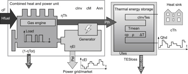 Design analysis of gas engine combined heat and power plants