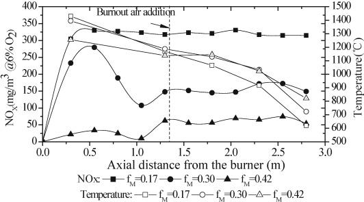 Coal-nitrogen release and NOx evolution in the oxidant-staged