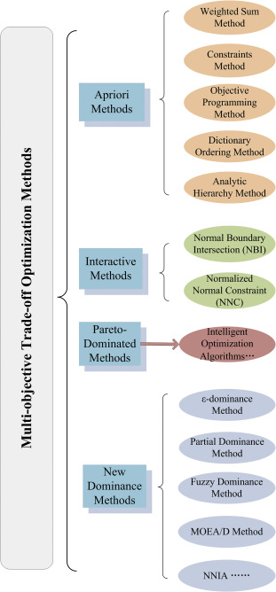 Review: Multi-objective optimization methods and application