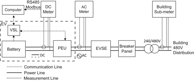 Measurement of power loss during electric vehicle charging and ... on