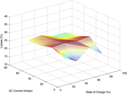 Measurement of power loss during electric vehicle charging