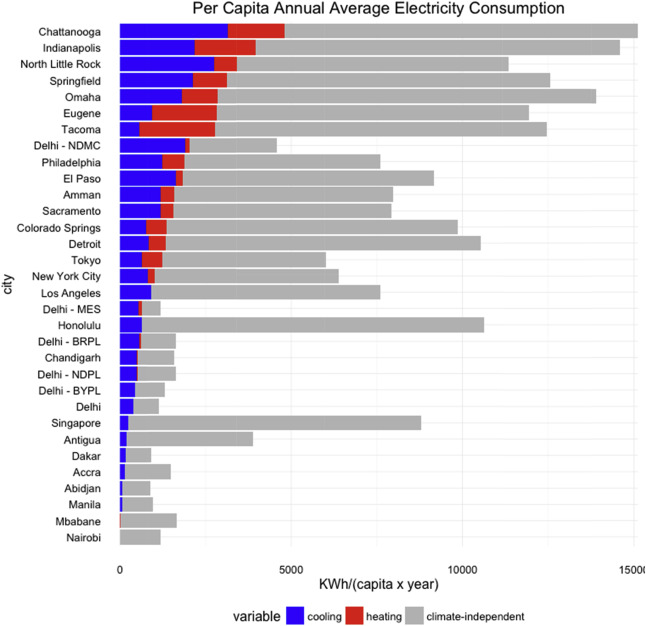 Global trends in urban electricity demands for cooling and