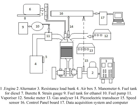 Experimental investigation of performance, exhaust emission