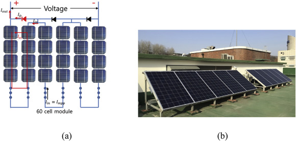 Electric and thermal characteristics of photovoltaic modules