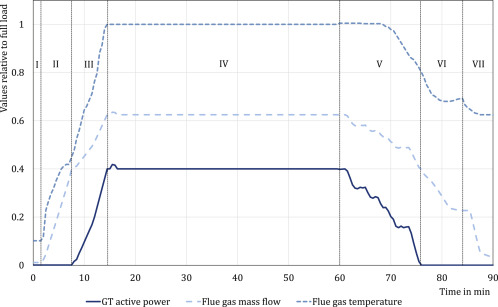 Transient simulation and fatigue evaluation of fast gas turbine ...