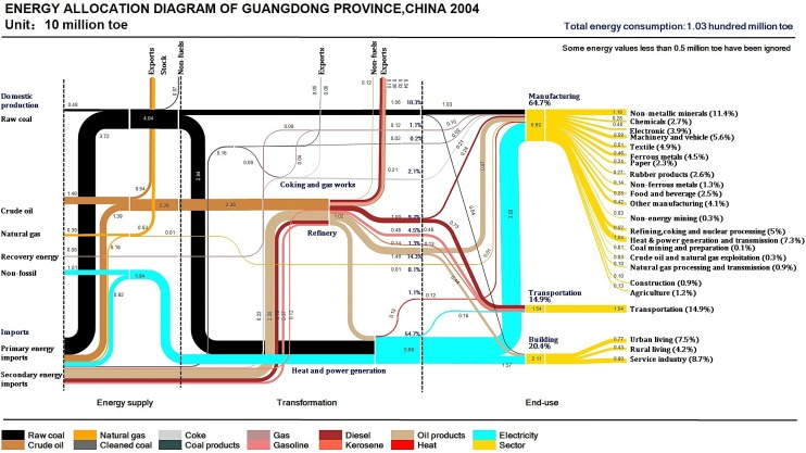 Lmdi Decomposition Of Energy Consumption In Guangdong Province