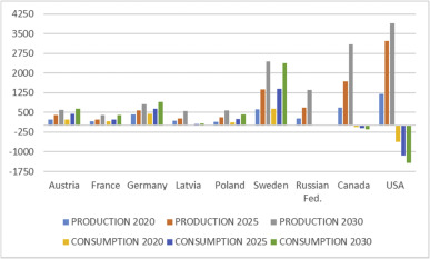 the impact on global wood product markets of increasing consumptiondownload full size image