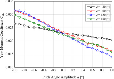Experimental investigation of the cyclic pitch control on a