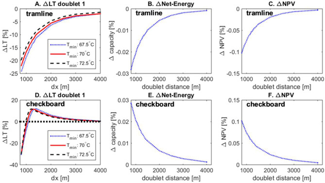 An evaluation of interferences in heat production from low