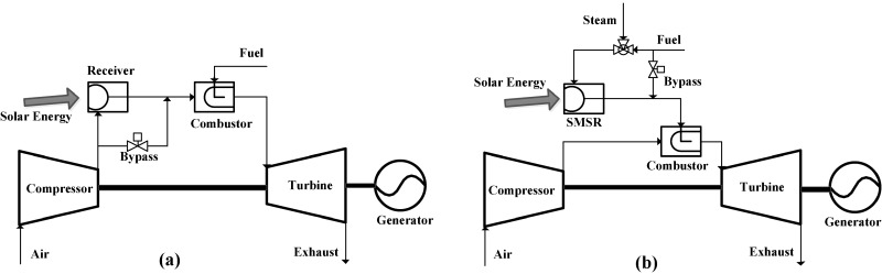 Thermodynamic analysis of a gas turbine cycle combined with