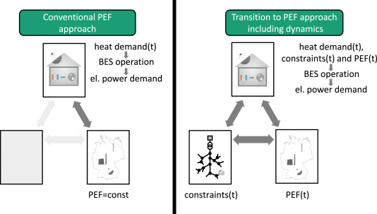 Primary energy evaluation of heat pumps considering dynamic boundary ...