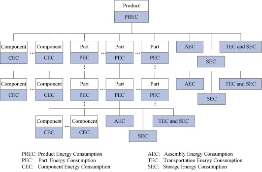 A tool for assessing the energy demand and efficiency of machining fig thecheapjerseys Gallery