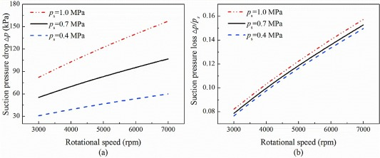 Modeling and performance analysis of twin-screw steam