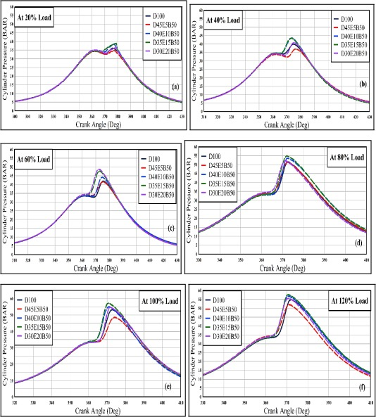 an experimental study of combustion performance exergy and rh sciencedirect com