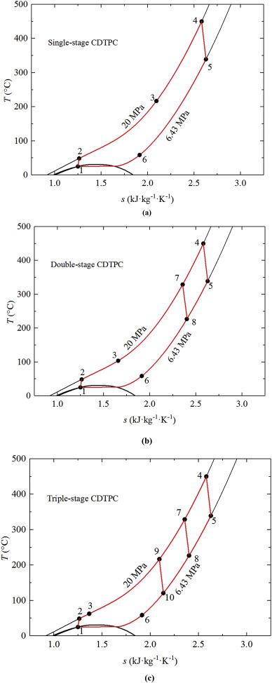 Exergoeconomic analysis and optimization of single pressure single fig ccuart Choice Image