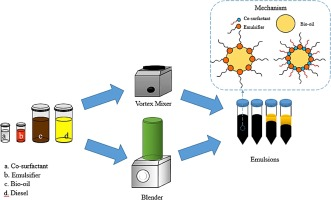 Improving the stability of diesel emulsions with high