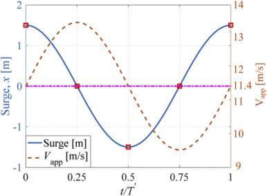 Influences of surge motion on the power and thrust characteristics