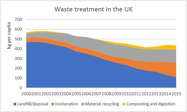 Municipal solid waste management and waste-to-energy in the