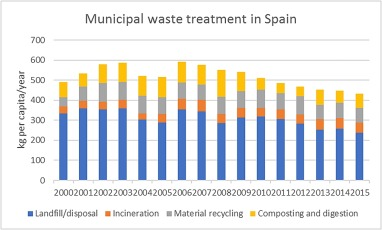 Municipal Solid Waste Management And Waste To Energy In The Context