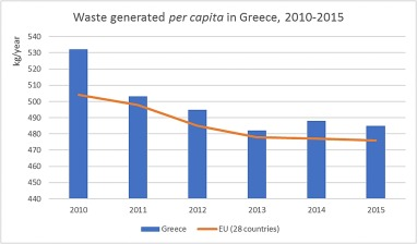 Municipal solid waste management and waste-to-energy in the context