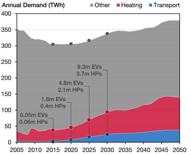 The increasing impact of weather on electricity supply and demand