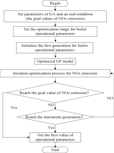 Optimizing combustion of coal fired boilers for reducing NOx