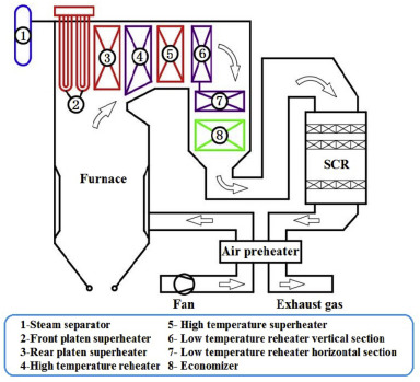 Modeling for the performance evaluation of 600 MW supercritical unit