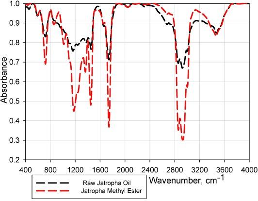 Effects of graphene nanoplatelet addition to jatropha