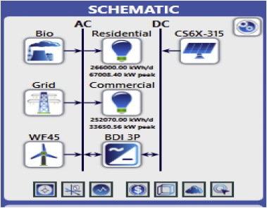 Techno economic analysis of a wind-photovoltaic-biomass