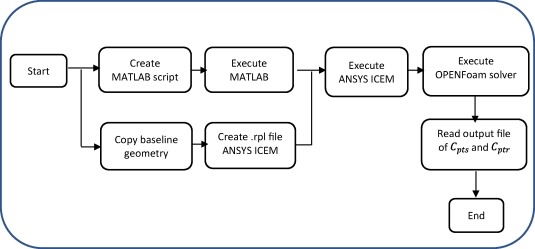 Design optimization workflow and performance analysis for
