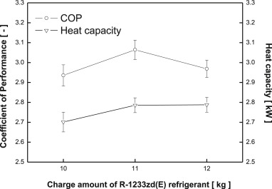 A novel type solar assisted heat pump using a low GWP