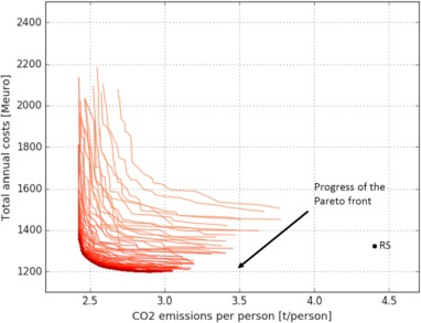 Multi-objective optimization algorithm coupled to EnergyPLAN