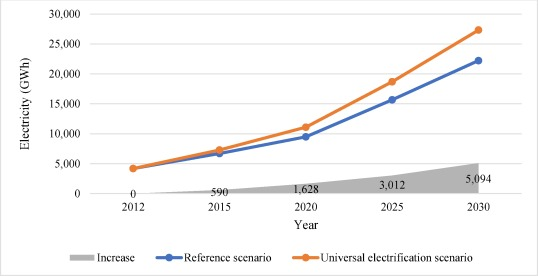 Ethiopian energy status and demand scenarios: Prospects to