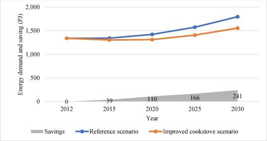 Ethiopian energy status and demand scenarios: Prospects to