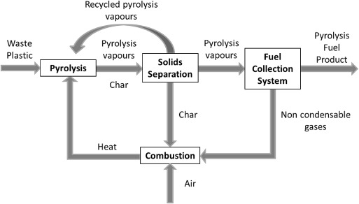 Pyrolysis of plastic waste for production of heavy fuel