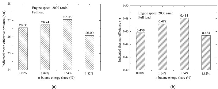 Performance, combustion and knock assessment of a high