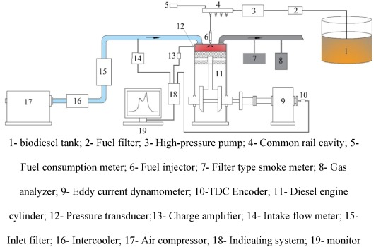 Investigation on the applicability for reaction rates adjustment of