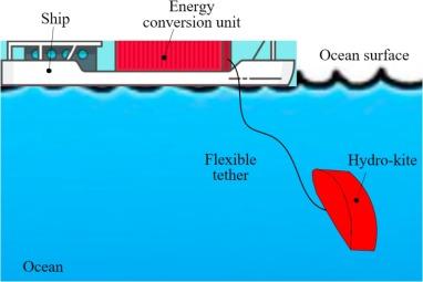 A novel hydro-kite like energy converter for harnessing both ocean