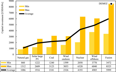 Approximation of the economy of fusion energy - ScienceDirect