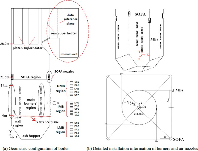 Influence of increased primary air ratio on boiler performance in a ...