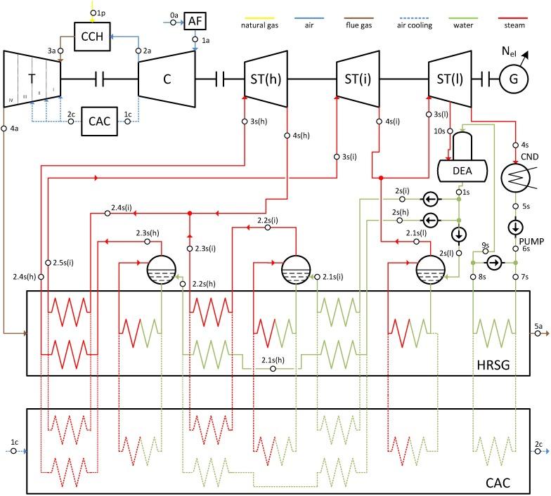 Analysis of increasing efficiency of modern combined cycle