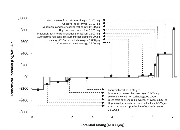 Assessment of long-term energy efficiency improvement and
